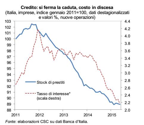 ripresa economica, curve sul credito