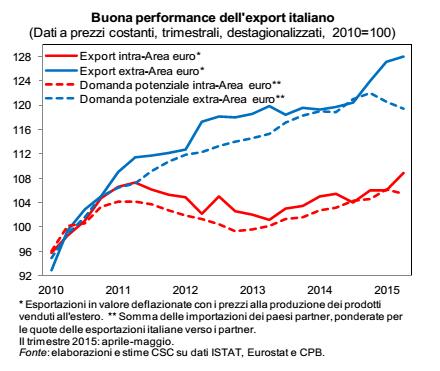 ripresa economica, curve sull'export