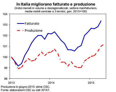 ripresa economica, curve sulla produzione industriale e sul fatturato
