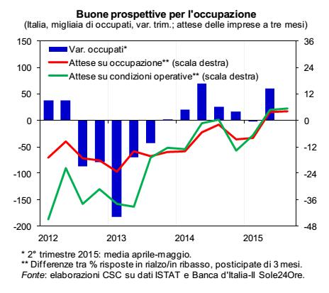 ripresa economica, curve e istogrammi sul numero di occupati