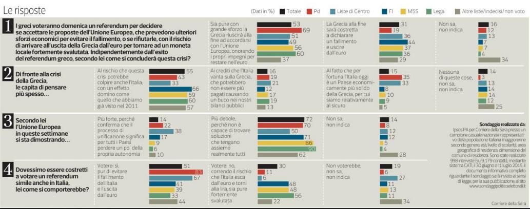 sondaggi Grecia, istogrammi e percentuali con le opinioni degli italiani