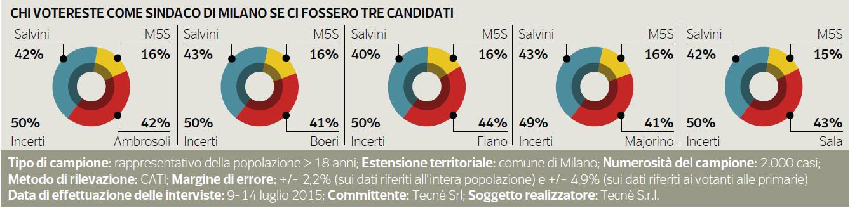 sondaggio Milano 2016, torte con percentuali dei candidati