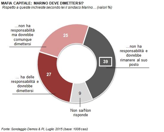 sondaggio Demos, torta con spicchi rossi, grigi chiari, rosa, con percentuali