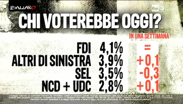sondaggio Euromedia, elenco di percenutali in nero e nomi dei partiti e differenze in rosso