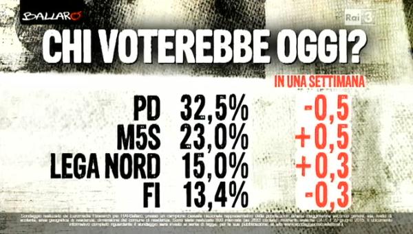 sondaggio Euromedia, elenco di percentuali, in nero, e partiti. In rosso gli aumenti e le diminuzioni