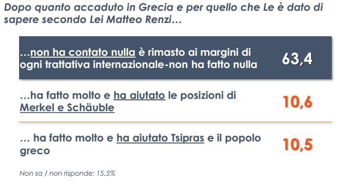 sondaggio Euromedia, tabella con quesiti sulla Grecia e percentuali