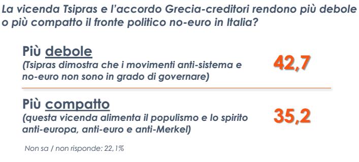 sondaggio Euromedia , tabella con domande e pecentuali