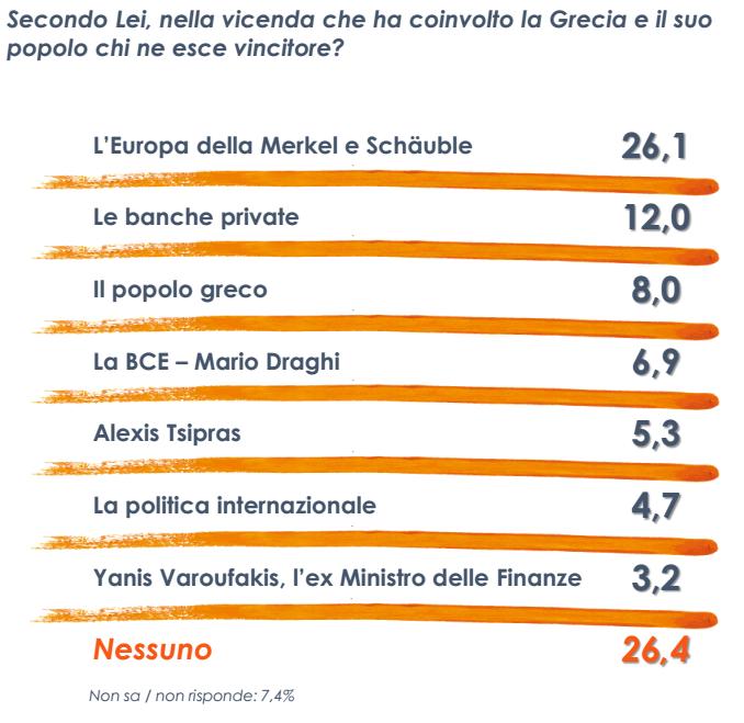 sondaggio Euromedia, tabella con percentuali