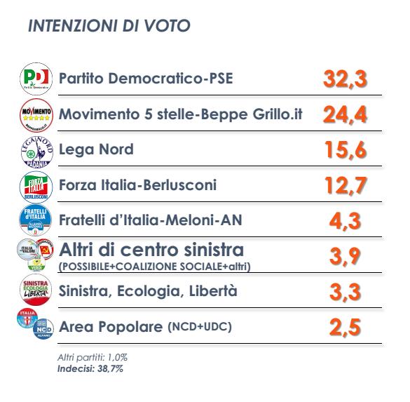 sondaggio Euromedia , tabella con percentuali dei partiti e simboli