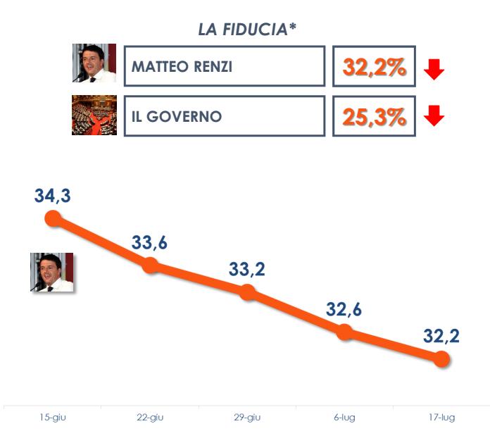sondaggio Euromedia , curva della fiducia, arancione e al ribasso