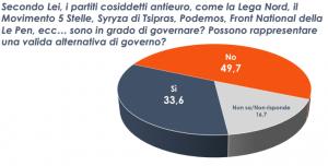 Sondaggio Euromedia, per met� italiani i no euro non possono governare in modo affidabile (24/07)