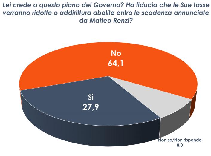 sondaggio Euromedia , torta cn spicchi blu e arancioni e percentuali sula fiducia