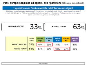 sondaggio Lorien tabella con opinioni per partito politico e numeri cerchiati in rosso