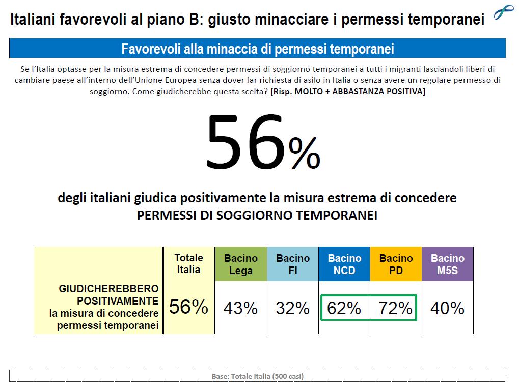 sondaggio Lorien, numero grosso in neto e tabella sotto con le opinioni per partito