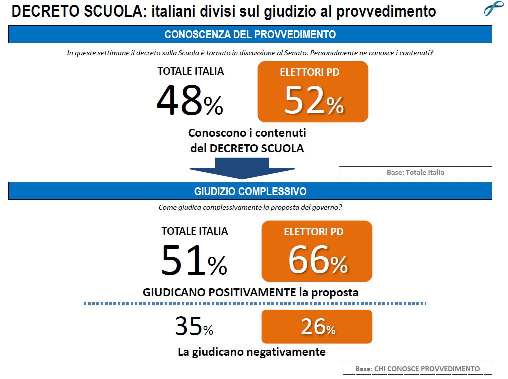 sondaggio Lorien, numeri in bianco e arancione sulla riforma della scuola