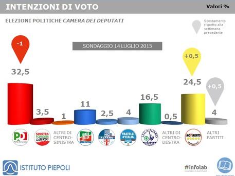 sondaggio PD , istogrammi con i valori dei partiti