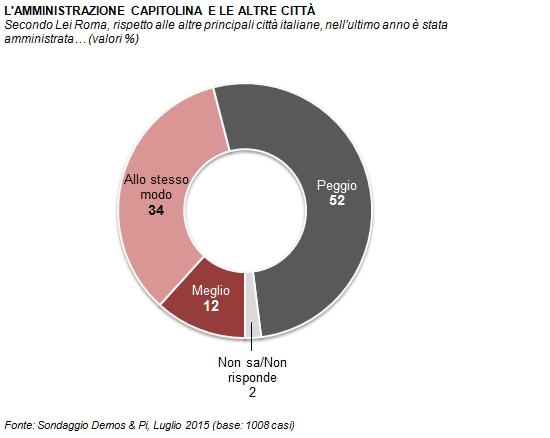 sondaggio Demos, torta con spicchi grigi, rosa, rossi sull'amministrazione di Roma