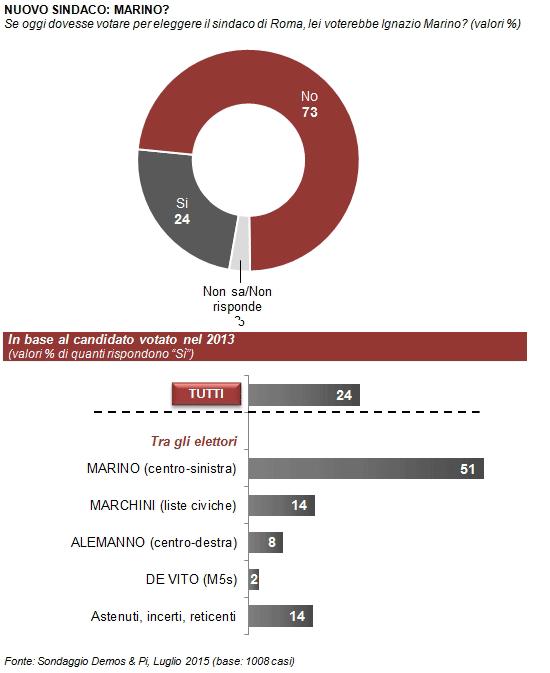 sondaggio Demos tota con spicchi grigi e blu e barre grigie con percentuali
