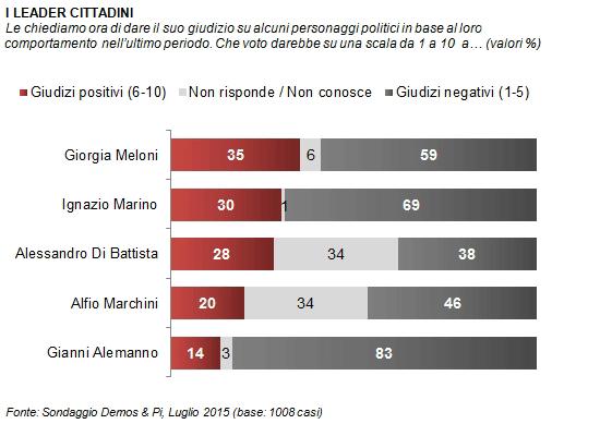 sondaggio Demos, barre grigie, rosse e chiare con percentuali
