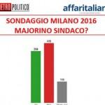 Sondaggio Comunali Milano 2016: Gradimento Pierfrancesco Majorino. Grafico.