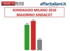 Sondaggio comunali Milano: molto bene Majorino ma il 16% non lo conosce