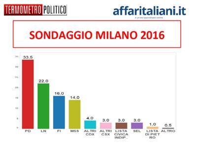 sondaggio comunali milano: intenzioni di voto dei principali partiti
