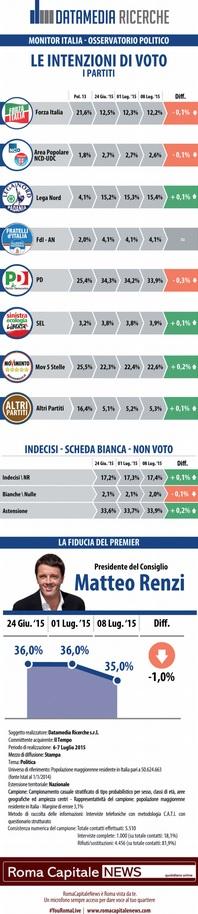 sondaggio datamedia, simboli dei partiti e percentuali sulla destra
