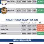 sondaggio datamedia intenzioni di voto pd m5s