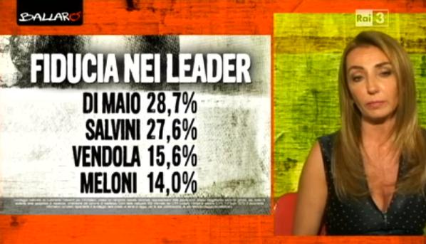 sondaggio euromedia, nomi di leader in nero e percentuali di fiducia