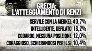 Sondaggio Euromedia, per il 40% Renzi � troppo servile con la Merkel