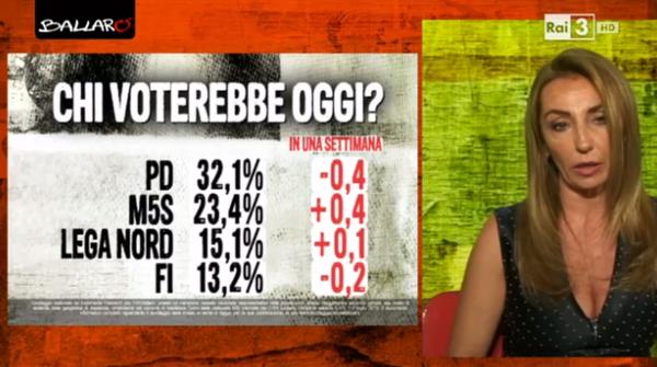 sondaggio euromedia, percentuali dei partiti maggiori e loro nomi in nero e differenze dalla settimana scorsa in rosso