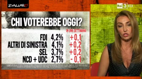 sondaggio euromedia, nomi di partiti e percentuali in nero e differenza dalla settimana scorsa in rosso