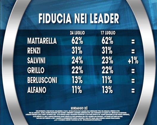 sondaggio ixè, tabelle con le percentuali della fiducia nei leader