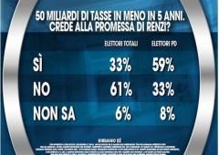 Sondaggio Ixè, il 61% non crede alle promesse di Renzi sulle tasse (24/07)