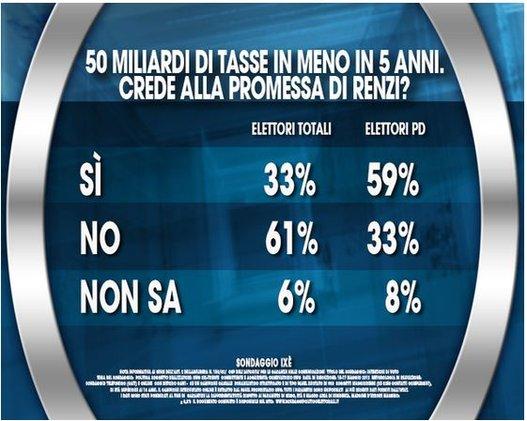 sondaggio ixè, tabelle con percentuali sulla promessa di Renzi di taglio delle tasse