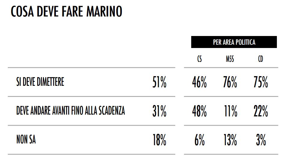sondaggio tecnè roma marino