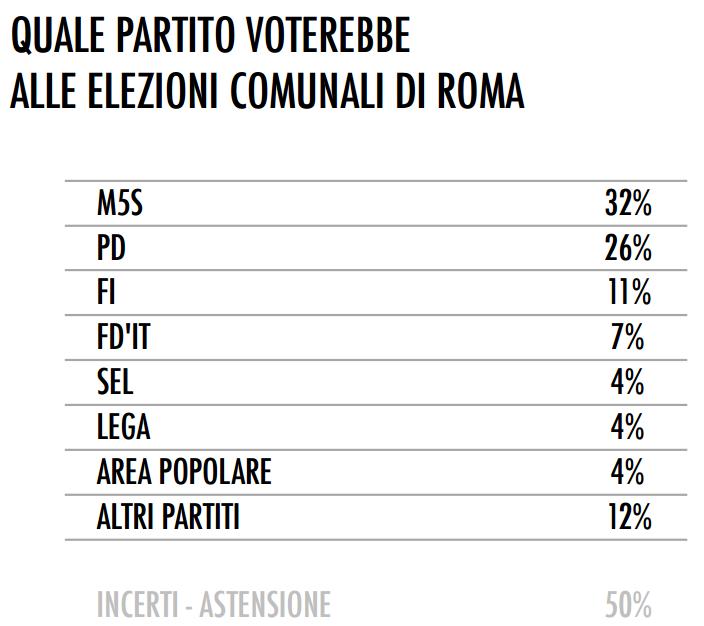 sondaggio tecnè roma intenzioni di voto