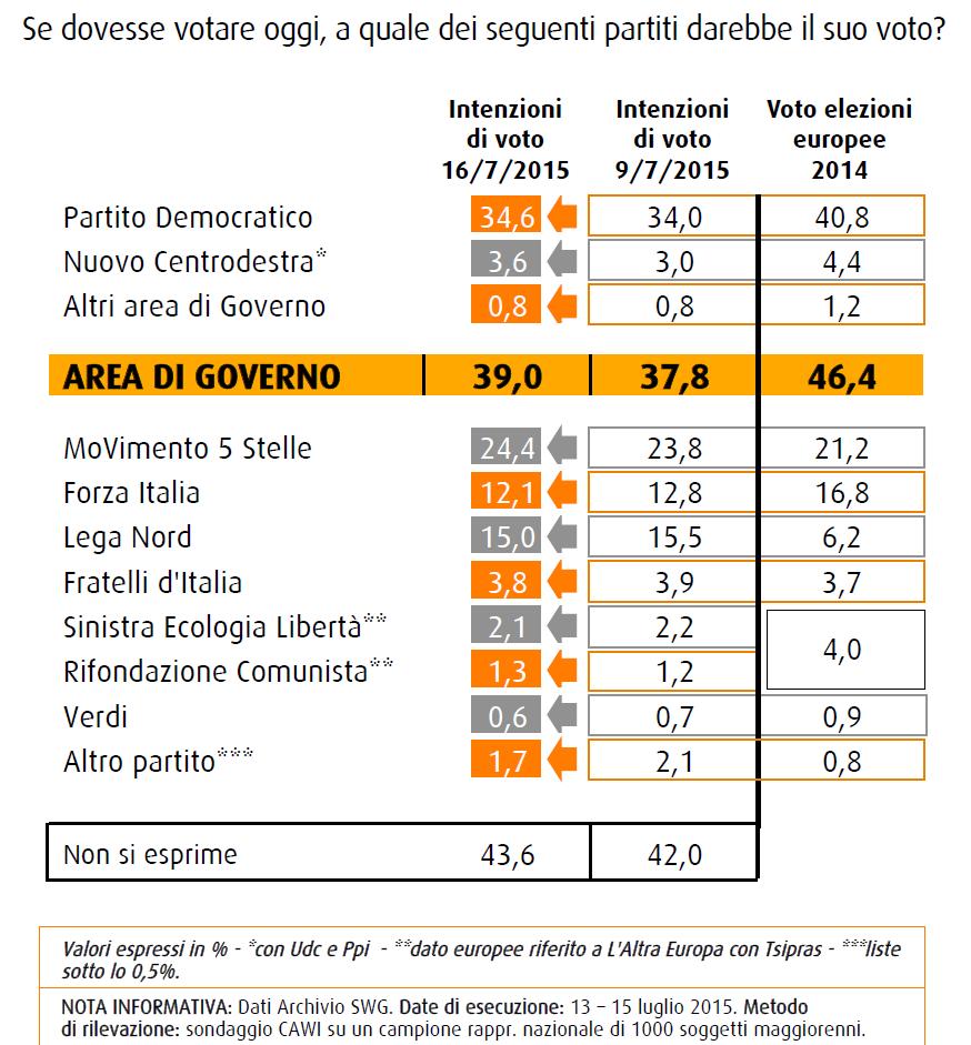 Sondaggio Swg 17 luglio 2015, intenzioni di voto: PD 34,6 M5S 24,2 Lega 15 Forza Italia 12,1%