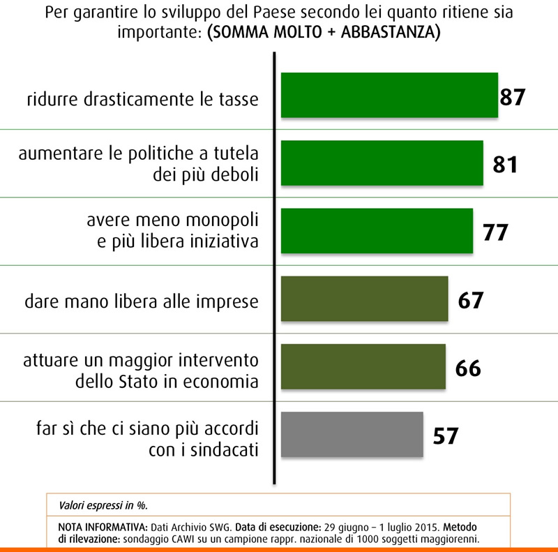 Sondaggio Swg 17 luglio 2015, gli italiani per lo sviluppo del paese chiedono meno tasse e più attenzione ai poveri