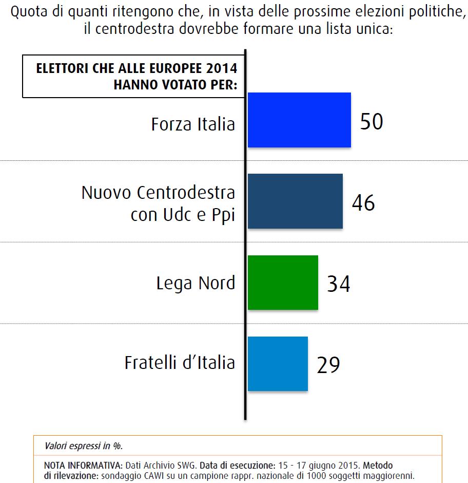 Sondaggio SWG: un elettore su due di Forza Italia vorrebbe una lista unica di cdx, elettori di altri partiti meno entusiasti