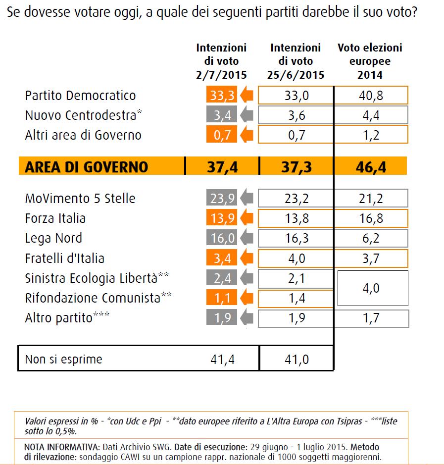 Sondaggio SWG: PD al 33,3% (+0,3), M5S al 23,9% (+0,7), Lega Nord al 16% (-0,3) e Forza Italia al 13,9% (+0,1)