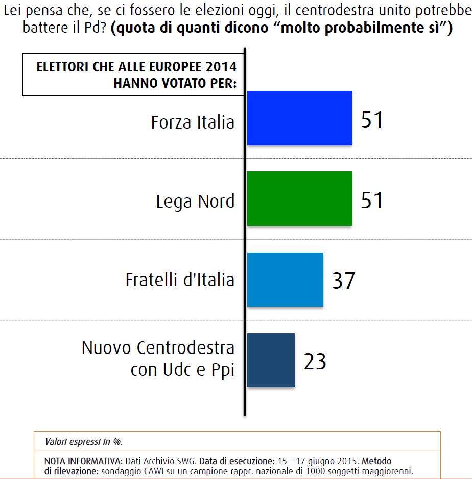 Sondaggio SWG: un elettore su due di Forza Italia e Lega crede nella vittoria di una lista unica di cdx