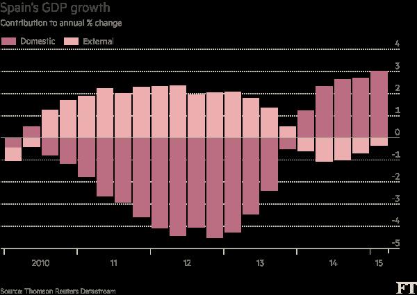 Economia spagnola, istogrammi rosa e lilla, per crescita interna e estera