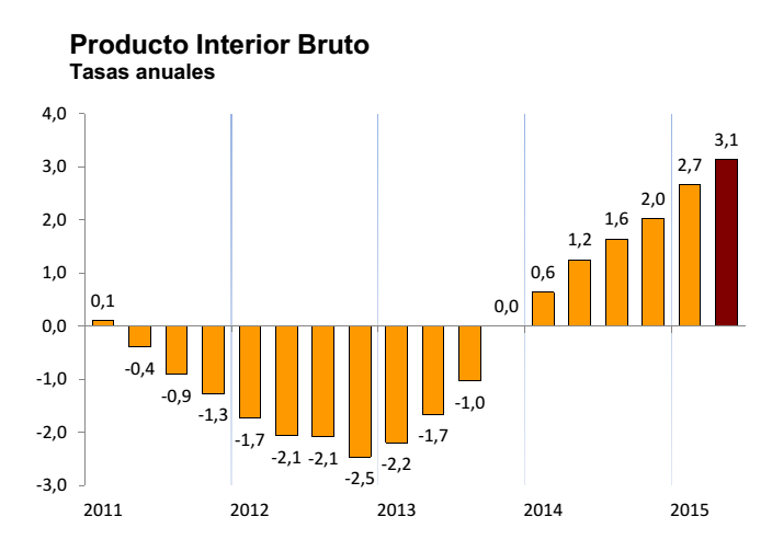 PIL spagna crescita