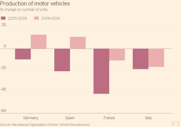 Economia spagnola, istogrammi sulla produzione di automobili