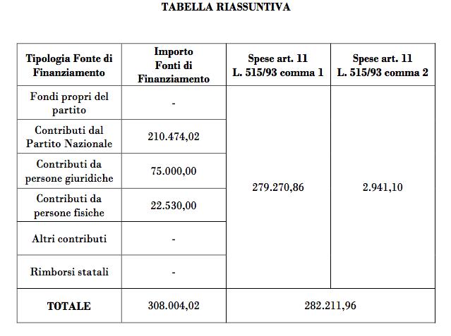 regione lazio tabella riassuntiva contributi elettorali zingaretti