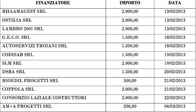 regione lazio procura vuole vederci chiaro su contributi elettorale zingaretti