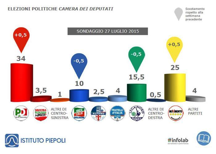sondaggio Piepoli. Grafico sulle intenzioni di voto. Crescono Pd e M5S