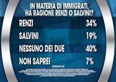 Sondaggio immigrazione (Ixè): la linea Renzi batte quella Salvini