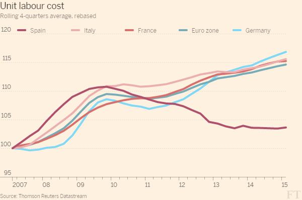 Economia spagnola, curve di diverso colore sul costo del lavoro